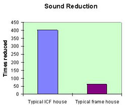 icf sound reduction