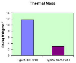 icf thermal mass chart