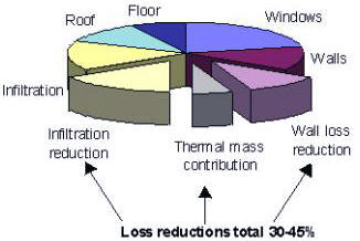 energy loss reduction