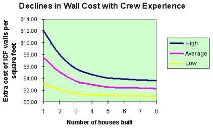 icf wall cost diagram